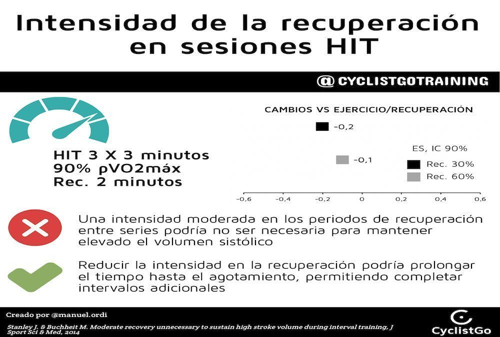 INTENSIDAD DE LA RECUPERACIÓN EN SESIONES HIT
