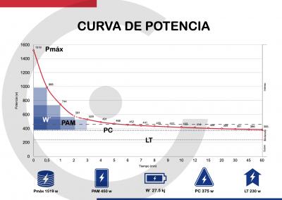 Curva de Potencia CyclistGo Training 2